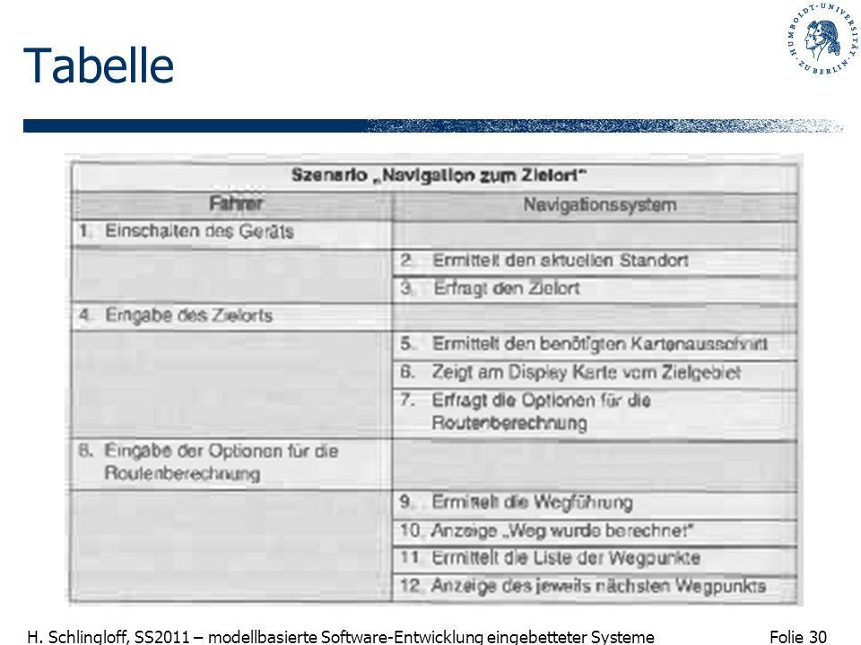 Folie 30 H. Schlingloff, SS2011 – modellbasierte Software-Entwicklung eingebetteter Systeme Tabelle