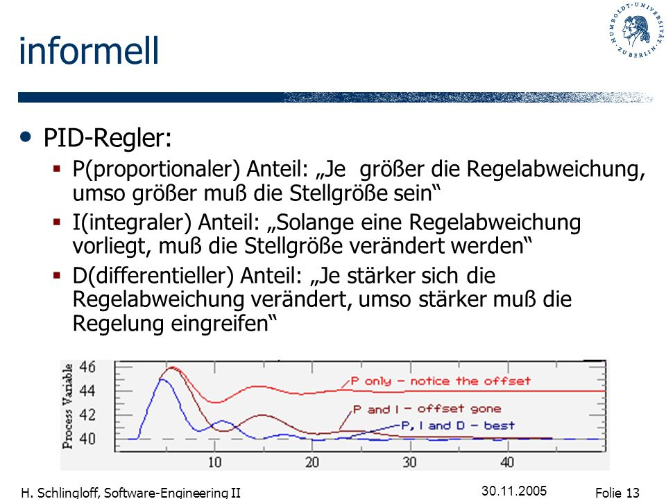Folie 13 H. Schlingloff, Software-Engineering II 30.11.2005 informell PID-Regler: P(proportionaler) Anteil: Je größer die Regelabweichung, umso größer
