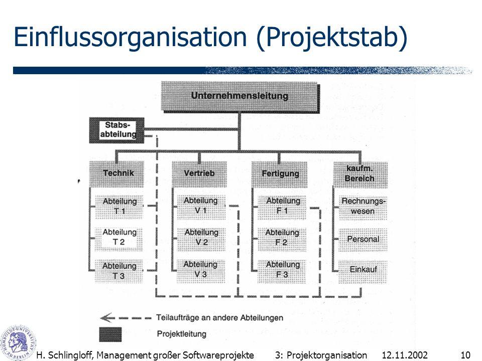 12.11.2002H. Schlingloff, Management großer Softwareprojekte10 Einflussorganisation (Projektstab) 3: Projektorganisation