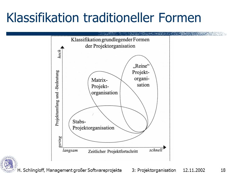 12.11.2002H. Schlingloff, Management großer Softwareprojekte18 Klassifikation traditioneller Formen 3: Projektorganisation