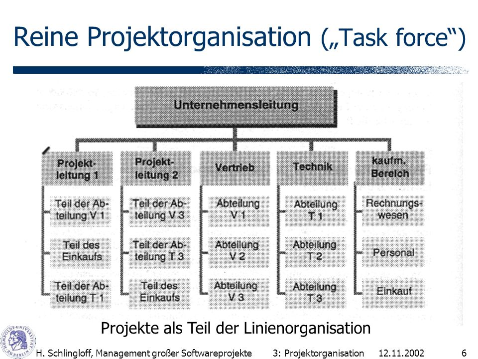 12.11.2002H. Schlingloff, Management großer Softwareprojekte6 Reine Projektorganisation (Task force) 3: Projektorganisation Projekte als Teil der Lini