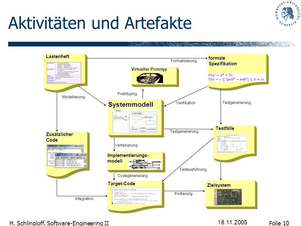 Folie 10 H. Schlingloff, Software-Engineering II 18.11.2005 Aktivitäten und Artefakte Lastenheft formale Spezifikation Virtueller Prototyp Testfälle T