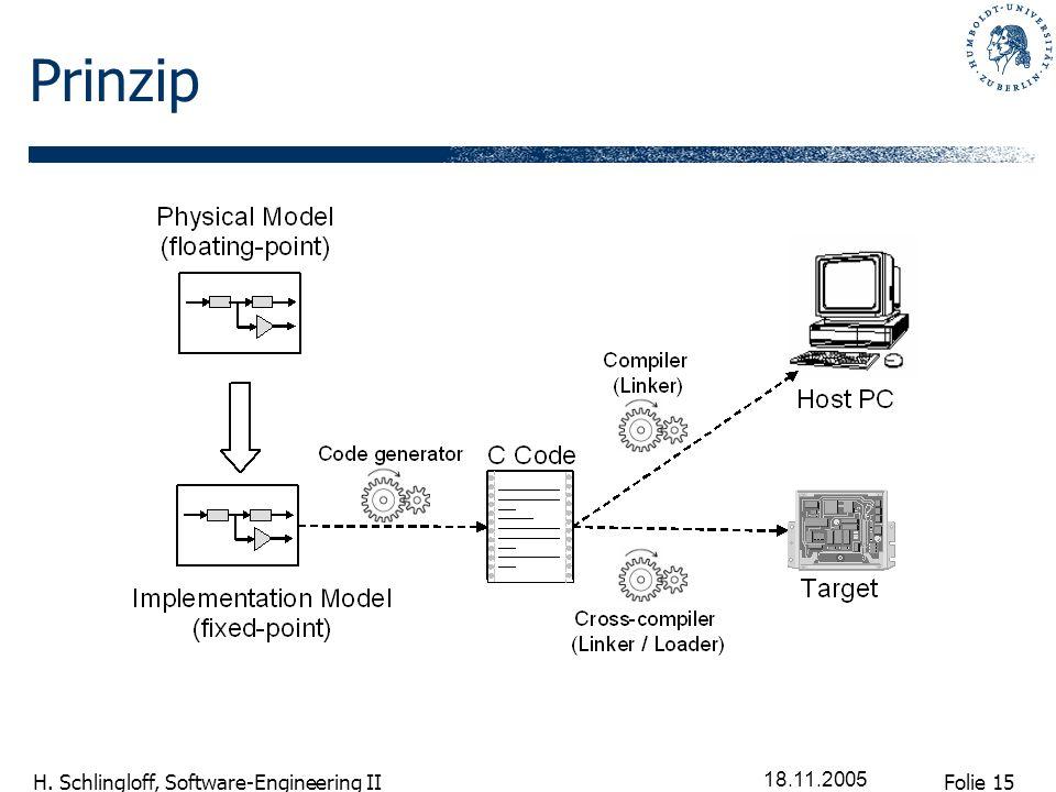 Folie 15 H. Schlingloff, Software-Engineering II 18.11.2005 Prinzip