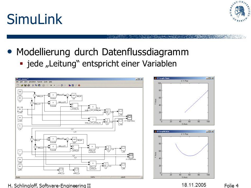 Folie 4 H. Schlingloff, Software-Engineering II 18.11.2005 SimuLink Modellierung durch Datenflussdiagramm jede Leitung entspricht einer Variablen