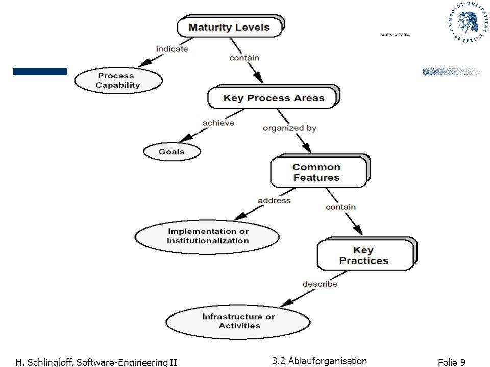 Folie 10 H. Schlingloff, Software-Engineering II 3.2 Ablauforganisation Grafik: CMU SEI