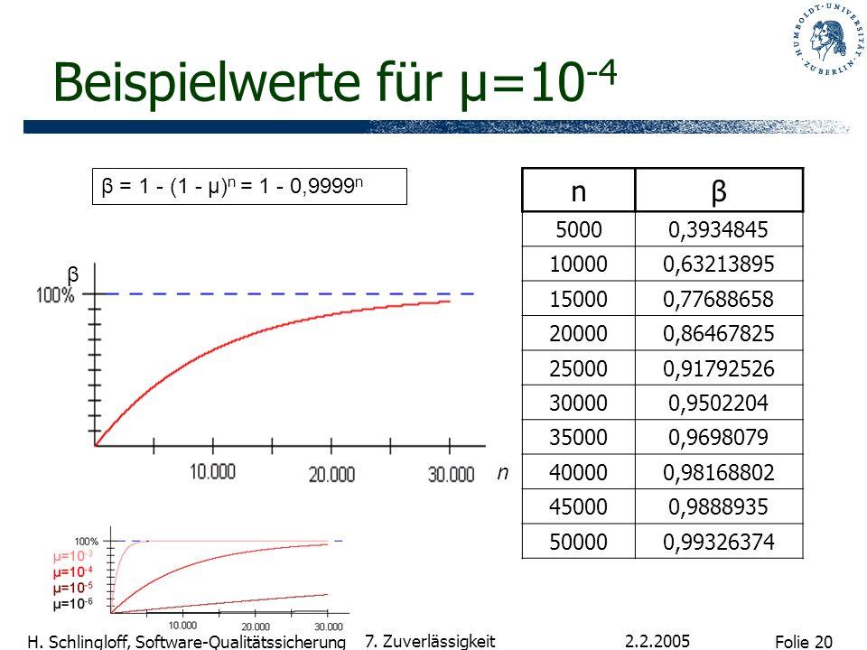 Folie 20 H. Schlingloff, Software-Qualitätssicherung 2.2.2005 7. Zuverlässigkeit Beispielwerte für µ=10 -4 nβ 50000,3934845 100000,63213895 150000,776