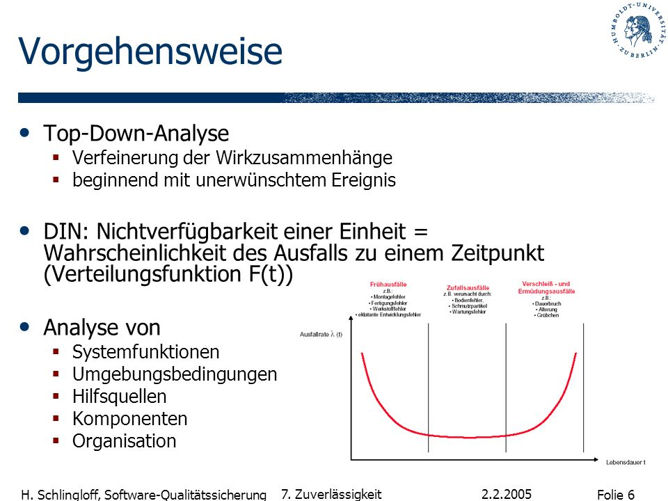 Folie 6 H. Schlingloff, Software-Qualitätssicherung 2.2.2005 7. Zuverlässigkeit Vorgehensweise Top-Down-Analyse Verfeinerung der Wirkzusammenhänge beg