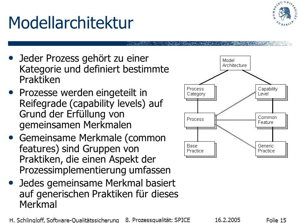 Folie 15 H. Schlingloff, Software-Qualitätssicherung 16.2.2005 8. Prozessqualität: SPICE Modellarchitektur Jeder Prozess gehört zu einer Kategorie und