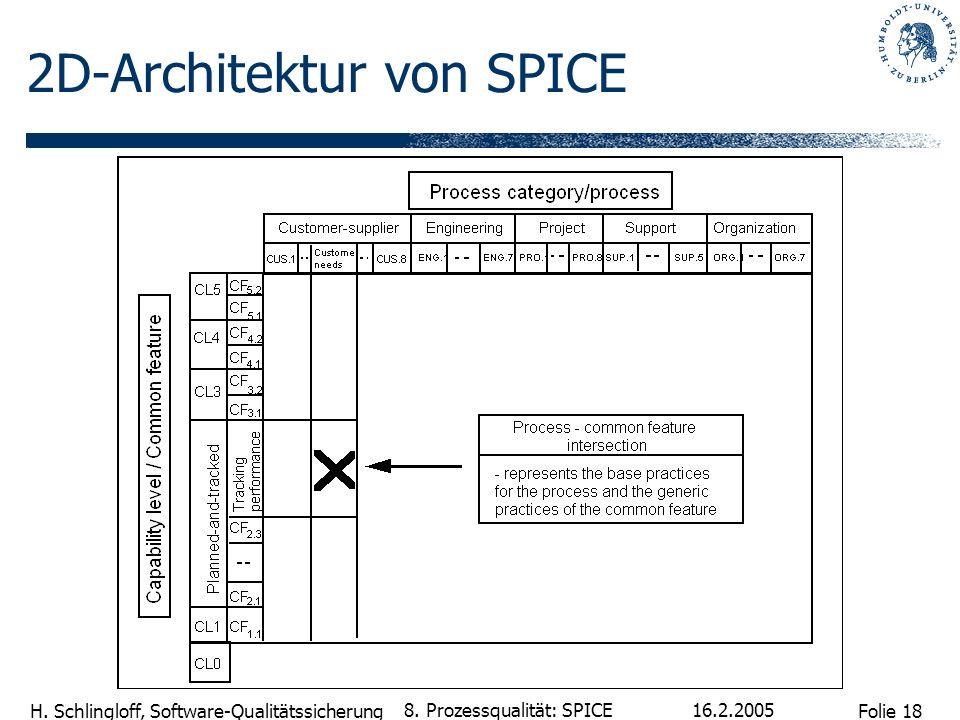 Folie 18 H. Schlingloff, Software-Qualitätssicherung 16.2.2005 8. Prozessqualität: SPICE 2D-Architektur von SPICE