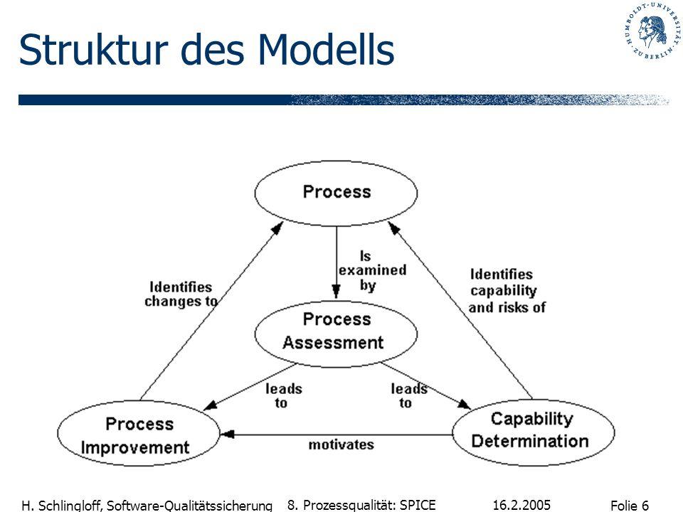Folie 6 H. Schlingloff, Software-Qualitätssicherung 16.2.2005 8. Prozessqualität: SPICE Struktur des Modells