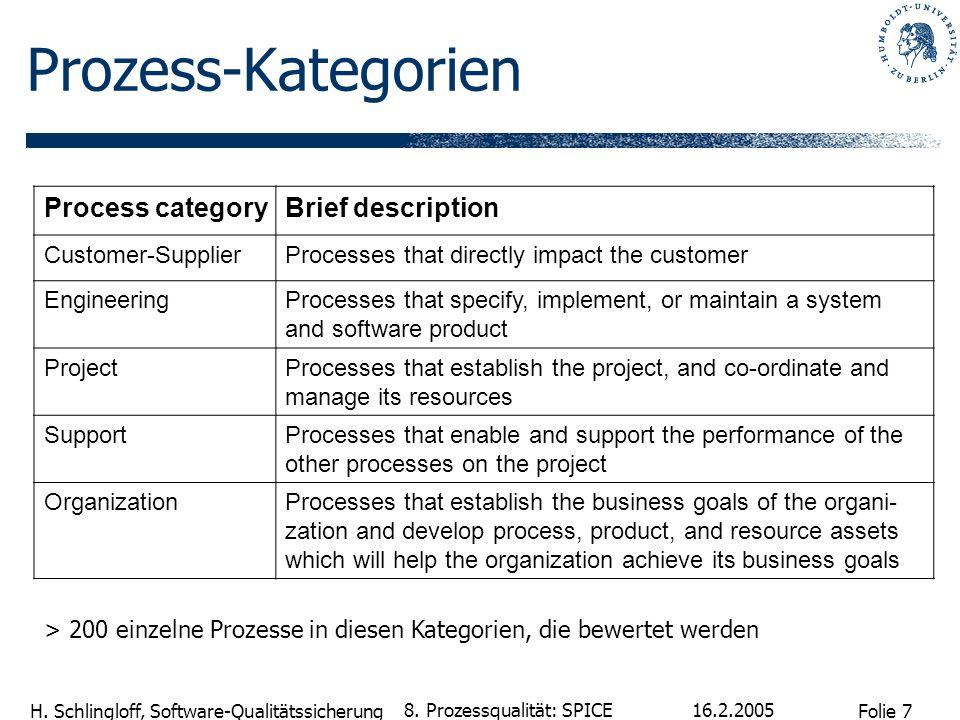 Folie 7 H. Schlingloff, Software-Qualitätssicherung 16.2.2005 8. Prozessqualität: SPICE Prozess-Kategorien Process categoryBrief description Customer-