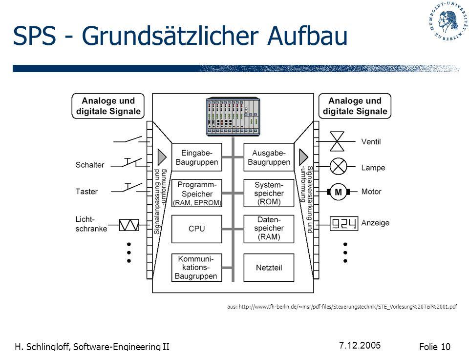 Folie 10 H. Schlingloff, Software-Engineering II 7.12.2005 SPS - Grundsätzlicher Aufbau aus: http://www.tfh-berlin.de/~msr/pdf-files/Steuerungstechnik