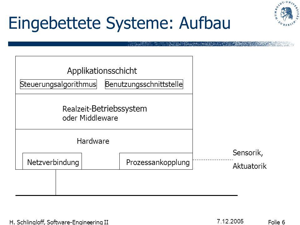 Folie 6 H. Schlingloff, Software-Engineering II 7.12.2005 Eingebettete Systeme: Aufbau Applikationsschicht SteuerungsalgorithmusBenutzungsschnittstell