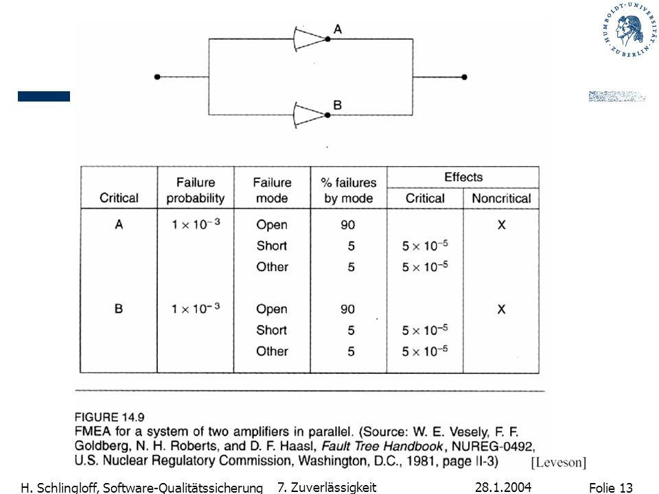 Folie 13 H. Schlingloff, Software-Qualitätssicherung 28.1.2004 7. Zuverlässigkeit