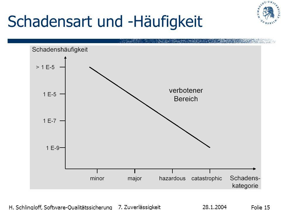 Folie 15 H. Schlingloff, Software-Qualitätssicherung 28.1.2004 7. Zuverlässigkeit Schadensart und -Häufigkeit