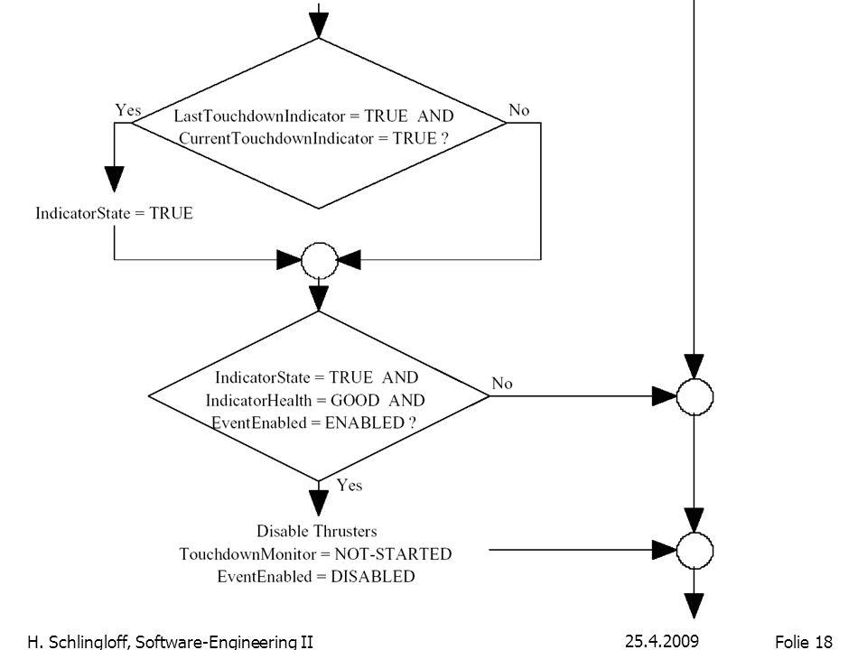 Folie 18 H. Schlingloff, Software-Engineering II 25.4.2009