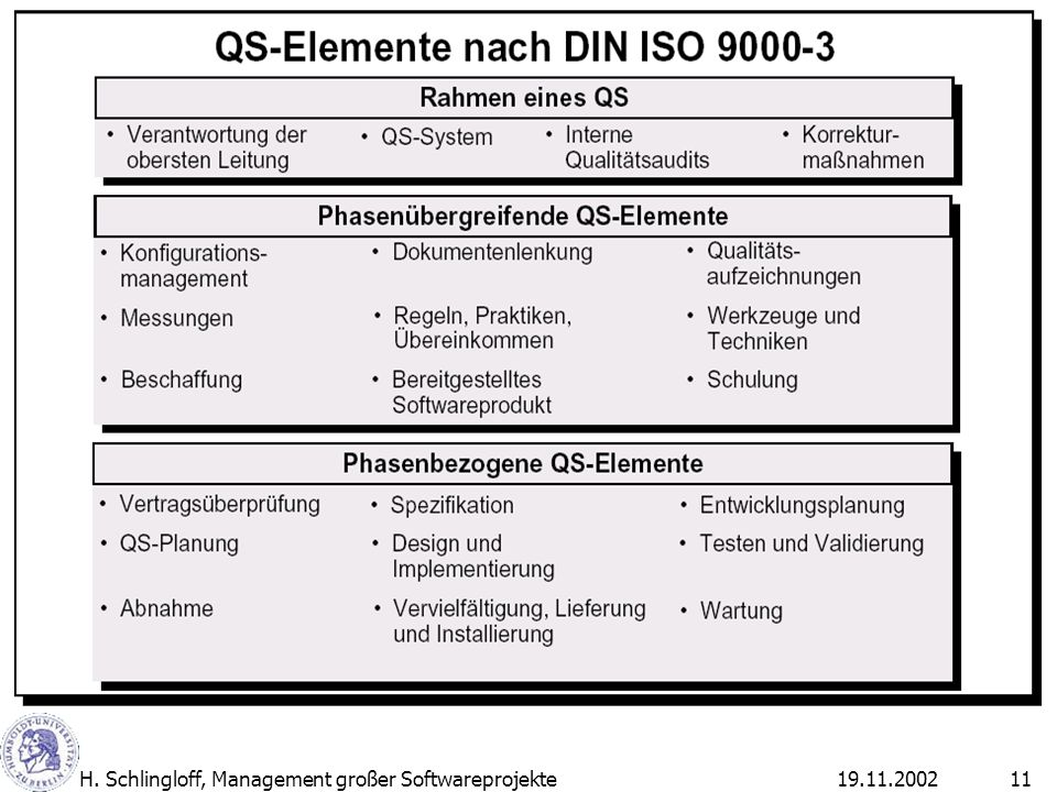 19.11.2002H. Schlingloff, Management großer Softwareprojekte11