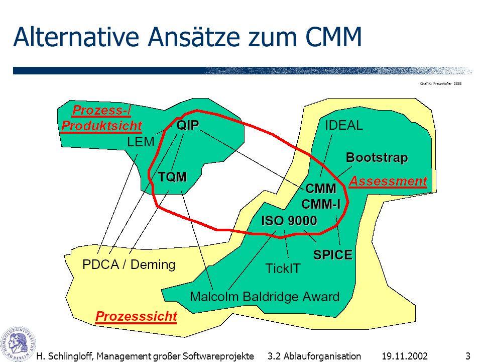 19.11.2002H. Schlingloff, Management großer Softwareprojekte3 Alternative Ansätze zum CMM 3.2 Ablauforganisation Grafik: Fraunhofer IESE