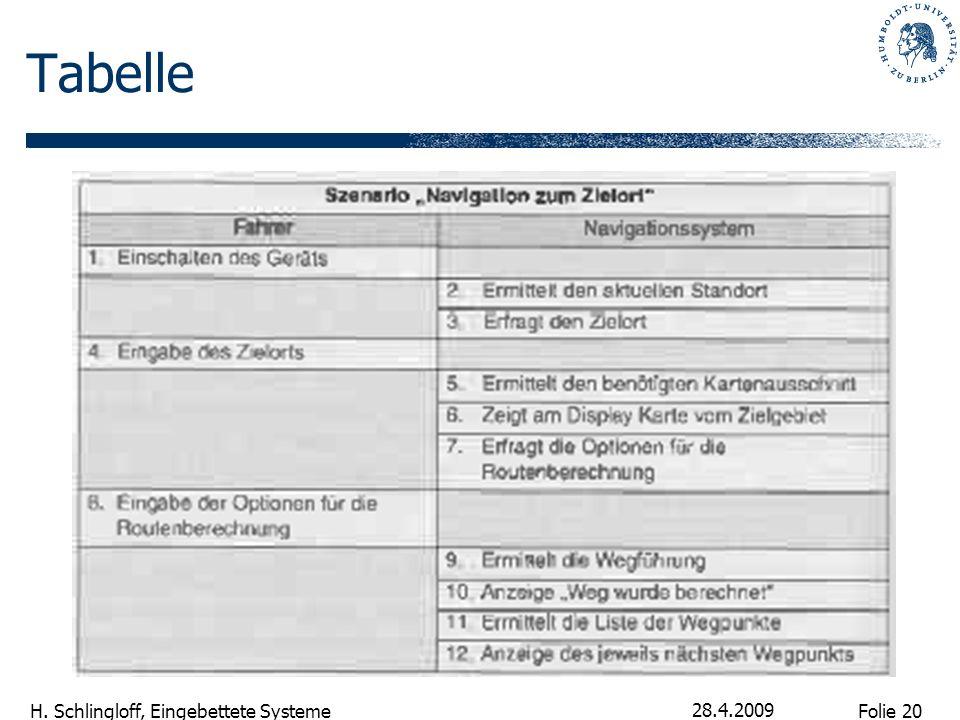 Folie 20 H. Schlingloff, Eingebettete Systeme 28.4.2009 Tabelle