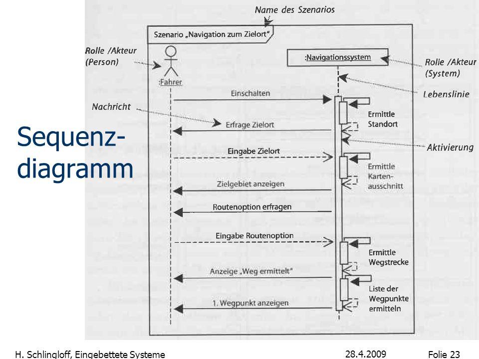 Folie 23 H. Schlingloff, Eingebettete Systeme 28.4.2009 Sequenz- diagramm
