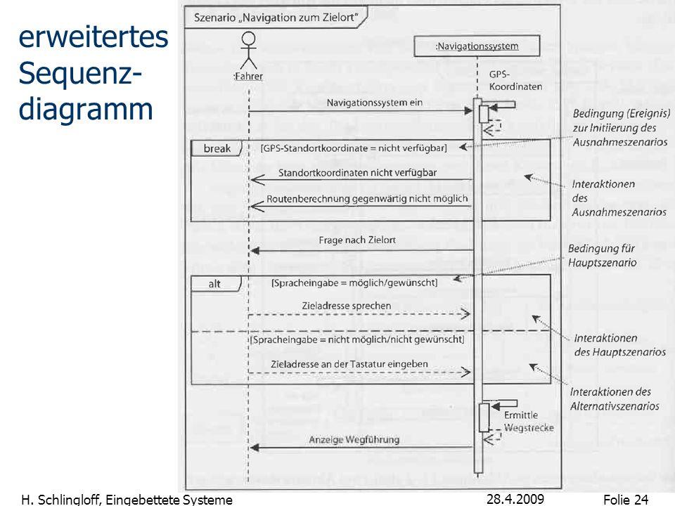 Folie 24 H. Schlingloff, Eingebettete Systeme 28.4.2009 erweitertes Sequenz- diagramm