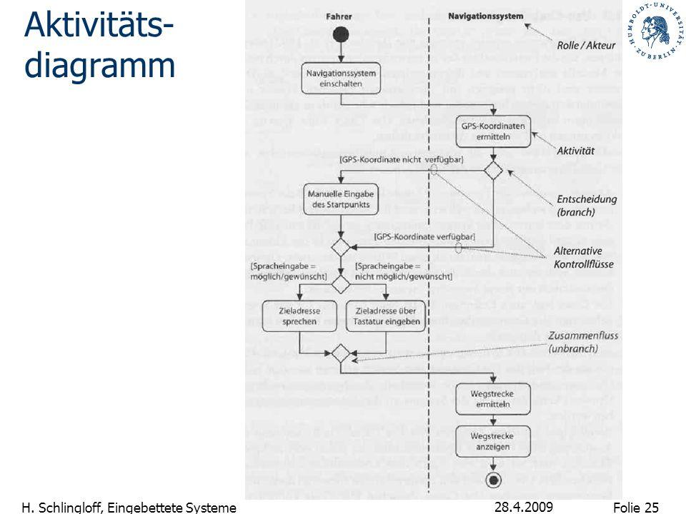 Folie 25 H. Schlingloff, Eingebettete Systeme 28.4.2009 Aktivitäts- diagramm