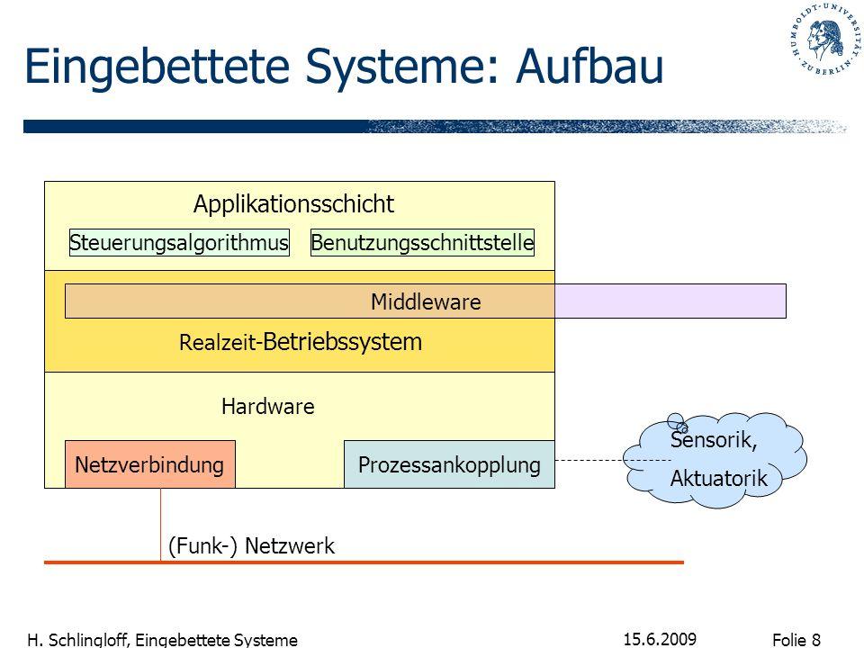 Folie 8 H. Schlingloff, Eingebettete Systeme 15.6.2009 Eingebettete Systeme: Aufbau Applikationsschicht SteuerungsalgorithmusBenutzungsschnittstelle R