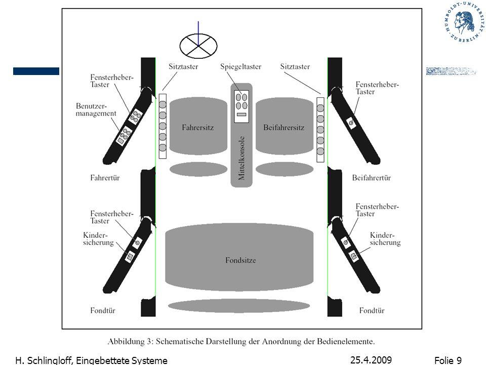 Folie 10 H. Schlingloff, Eingebettete Systeme 25.4.2009 Inhalt TSG-Spec