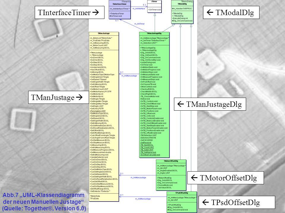 TManJustage TModalDlg TMotorOffsetDlg TManJustageDlg TPsdOffsetDlg TInterfaceTimer Abb.7 UML-Klassendiagramm der neuen Manuellen Justage (Quelle: Together®, Version 6.0)
