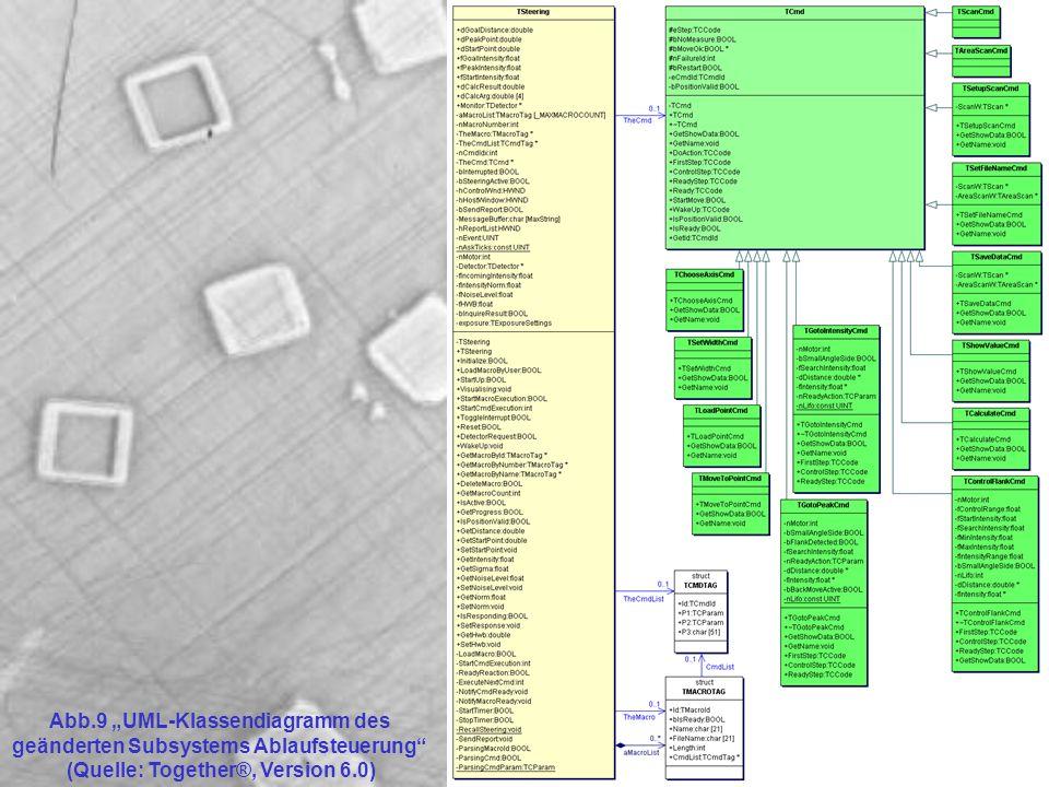 Abb.9 UML-Klassendiagramm des geänderten Subsystems Ablaufsteuerung (Quelle: Together®, Version 6.0)