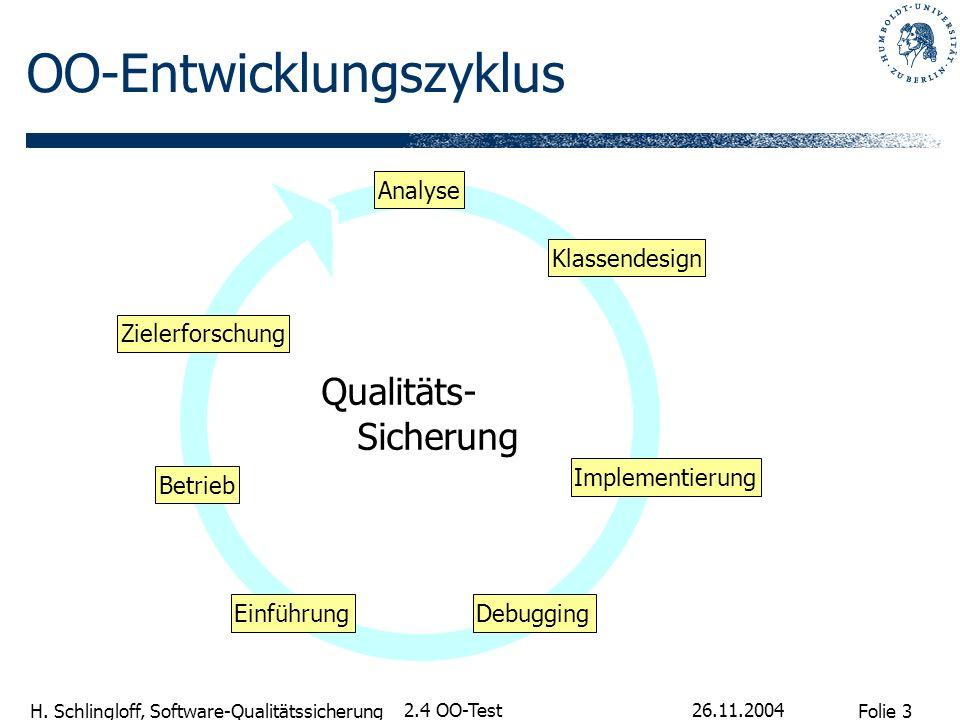 Folie 3 H. Schlingloff, Software-Qualitätssicherung 26.11.2004 2.4 OO-Test OO-Entwicklungszyklus Qualitäts- Sicherung Analyse Klassendesign Implementi