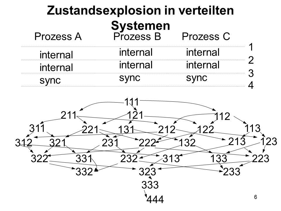 6 Zustandsexplosion in verteilten Systemen Prozess AProzess BProzess C internal sync internal sync internal sync 1 2 3 4 111 211121 112 311 221212 444