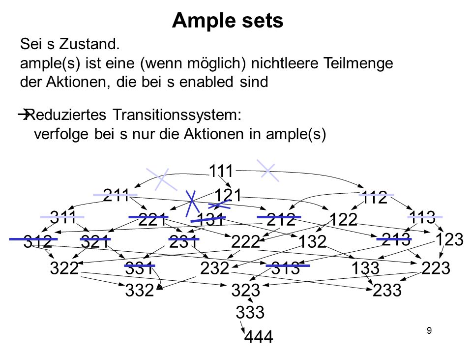 10 Reduziertes Transitionssystem 111 121 444 122 222 223 323 333