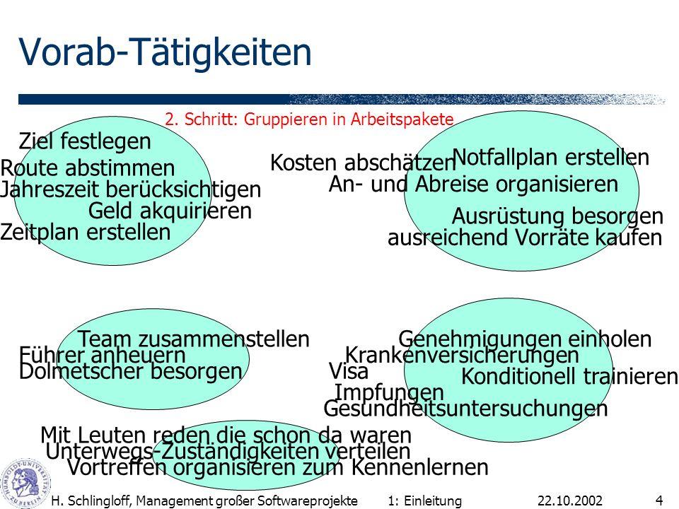 22.10.2002H. Schlingloff, Management großer Softwareprojekte4 Vorab-Tätigkeiten ausreichend Vorräte kaufen 1: Einleitung Führer anheuern Ausrüstung be