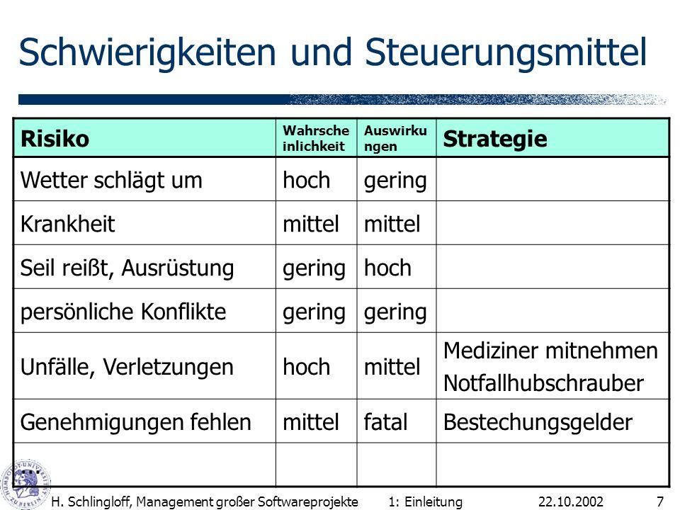 22.10.2002H. Schlingloff, Management großer Softwareprojekte7 Schwierigkeiten und Steuerungsmittel Risiko Wahrsche inlichkeit Auswirku ngen Strategie