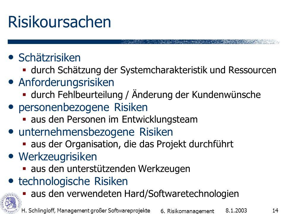 8.1.2003H. Schlingloff, Management großer Softwareprojekte14 Risikoursachen Schätzrisiken durch Schätzung der Systemcharakteristik und Ressourcen Anfo