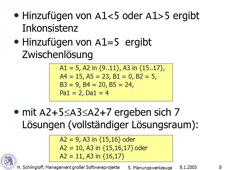 8.1.2003H. Schlingloff, Management großer Softwareprojekte8 Hinzufügen von A1 5 ergibt Inkonsistenz Hinzufügen von A1=5 ergibt Zwischenlösung mit A2+5