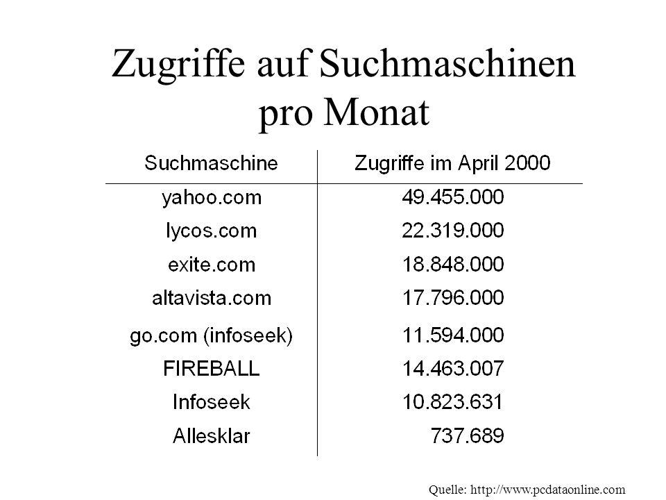 Quelle: http://www.pcdataonline.com Zugriffe auf Suchmaschinen pro Monat