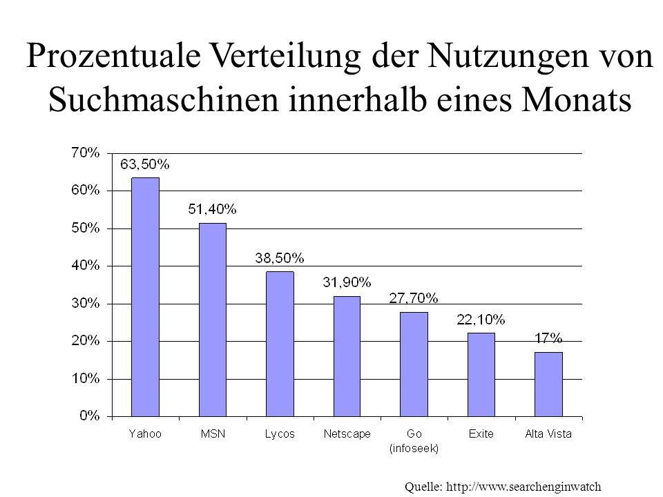 Prozentuale Verteilung der Nutzungen von Suchmaschinen innerhalb eines Monats Quelle: http://www.searchenginwatch