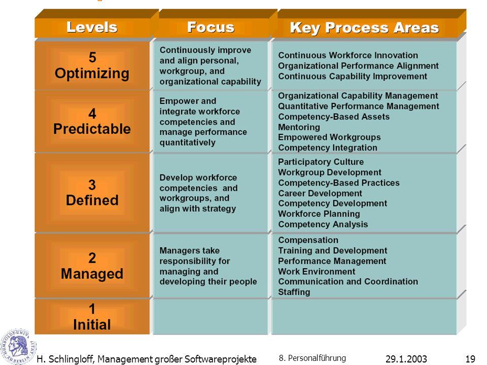 29.1.2003H. Schlingloff, Management großer Softwareprojekte19 8. Personalführung