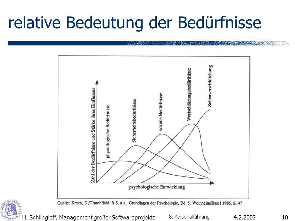4.2.2003H. Schlingloff, Management großer Softwareprojekte10 relative Bedeutung der Bedürfnisse 8. Personalführung
