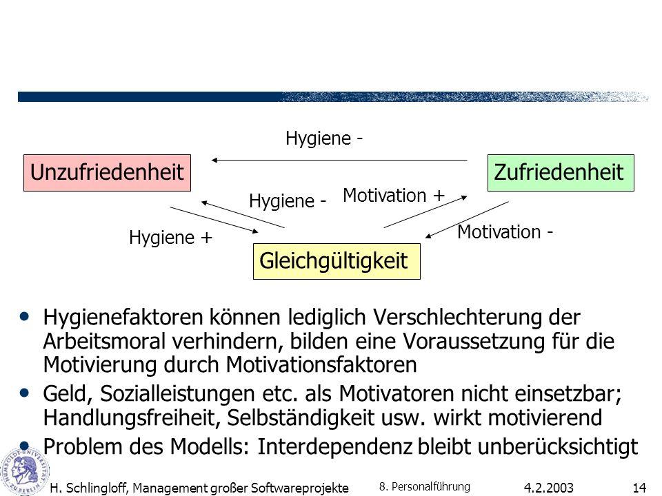 4.2.2003H. Schlingloff, Management großer Softwareprojekte14 Hygienefaktoren können lediglich Verschlechterung der Arbeitsmoral verhindern, bilden ein