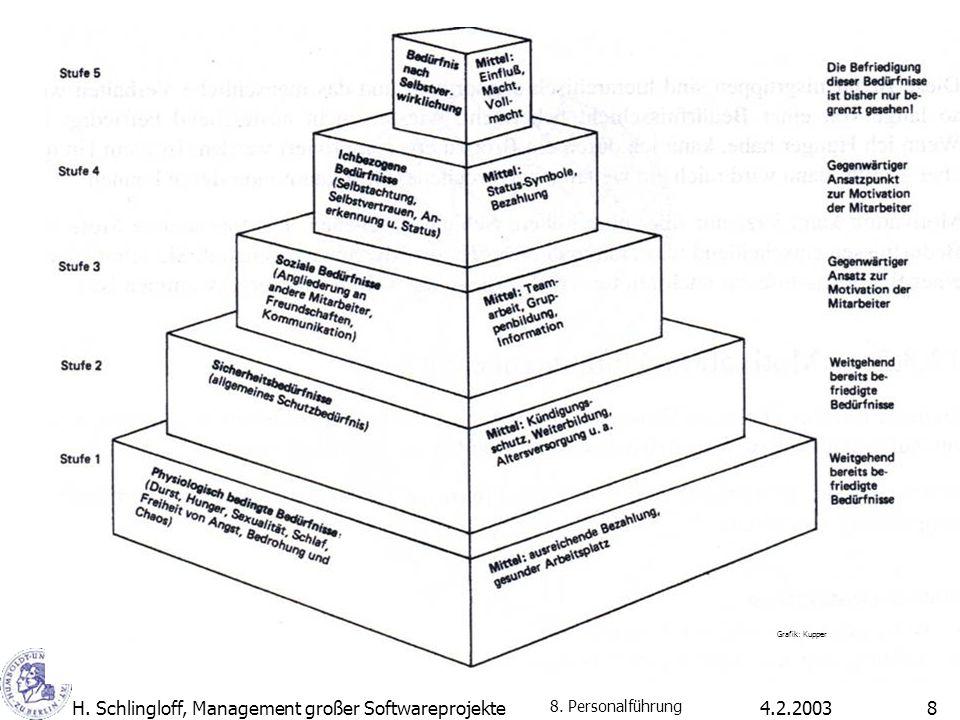 4.2.2003H. Schlingloff, Management großer Softwareprojekte8 8. Personalführung Grafik: Kupper