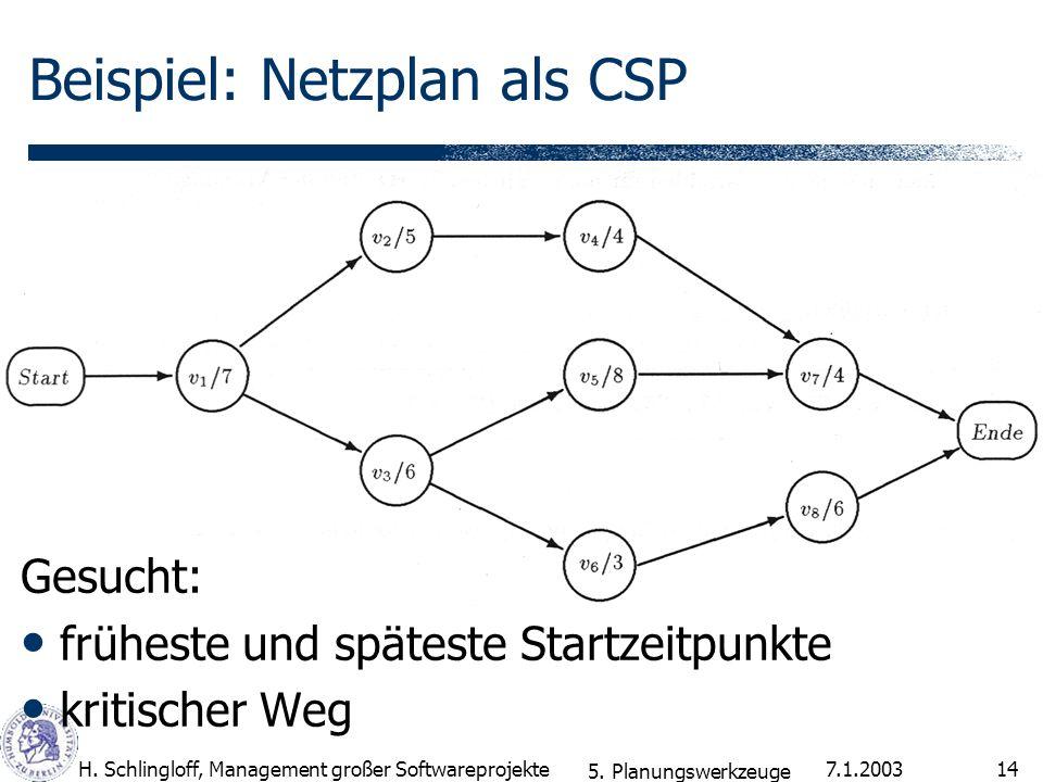 7.1.2003H. Schlingloff, Management großer Softwareprojekte14 Beispiel: Netzplan als CSP Gesucht: früheste und späteste Startzeitpunkte kritischer Weg