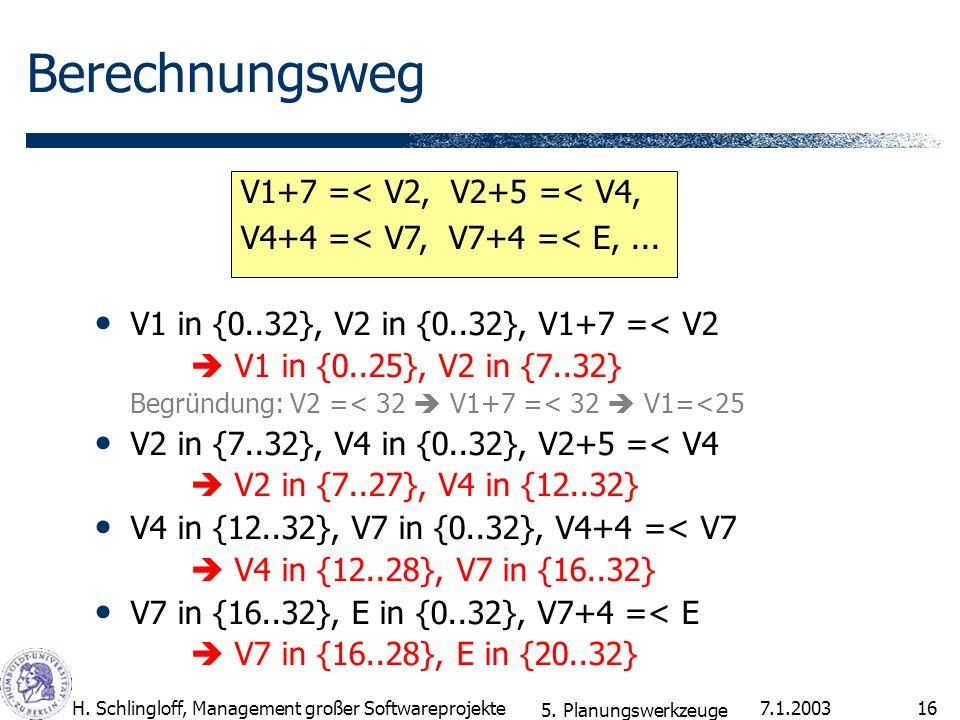 7.1.2003H. Schlingloff, Management großer Softwareprojekte16 Berechnungsweg V1 in {0..32}, V2 in {0..32}, V1+7 =< V2 V1 in {0..25}, V2 in {7..32} Begr