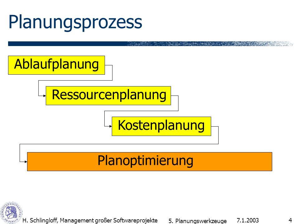 7.1.2003H. Schlingloff, Management großer Softwareprojekte4 Planungsprozess Ablaufplanung Ressourcenplanung Kostenplanung Planoptimierung 5. Planungsw
