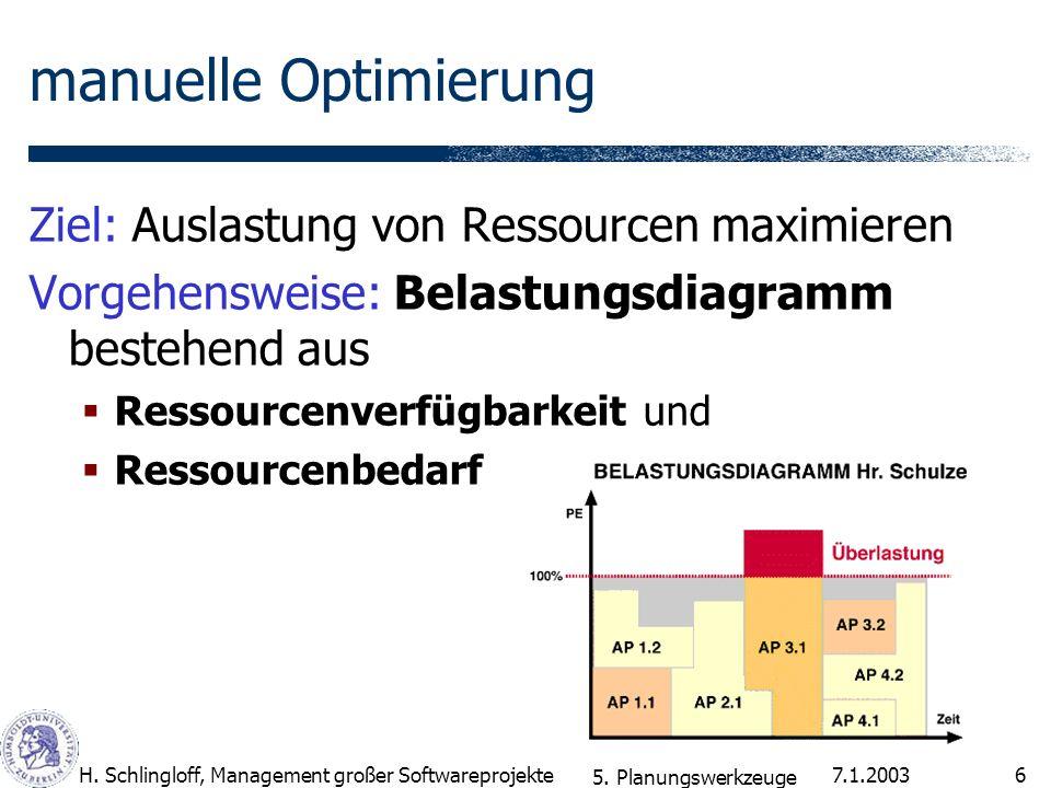 7.1.2003H. Schlingloff, Management großer Softwareprojekte6 manuelle Optimierung Ziel: Auslastung von Ressourcen maximieren Vorgehensweise: Belastungs