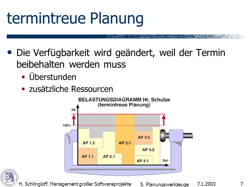 7.1.2003H. Schlingloff, Management großer Softwareprojekte7 termintreue Planung Die Verfügbarkeit wird geändert, weil der Termin beibehalten werden mu