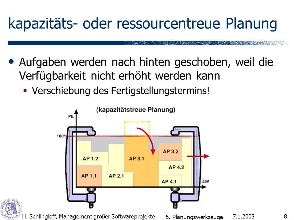 7.1.2003H. Schlingloff, Management großer Softwareprojekte8 kapazitäts- oder ressourcentreue Planung Aufgaben werden nach hinten geschoben, weil die V