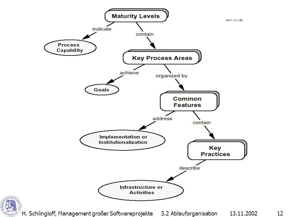 13.11.2002H. Schlingloff, Management großer Softwareprojekte12 3.2 Ablauforganisation Grafik: CMU SEI